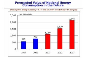 Forecast National Energy Consumption